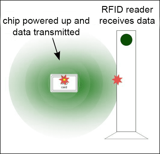 RFID Tag and Reader Flow
